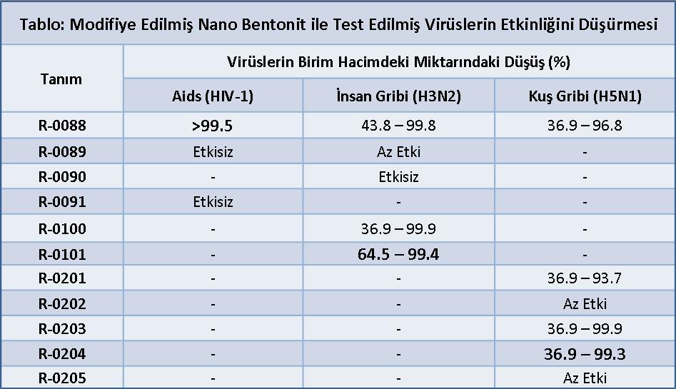 Nano-bentonit