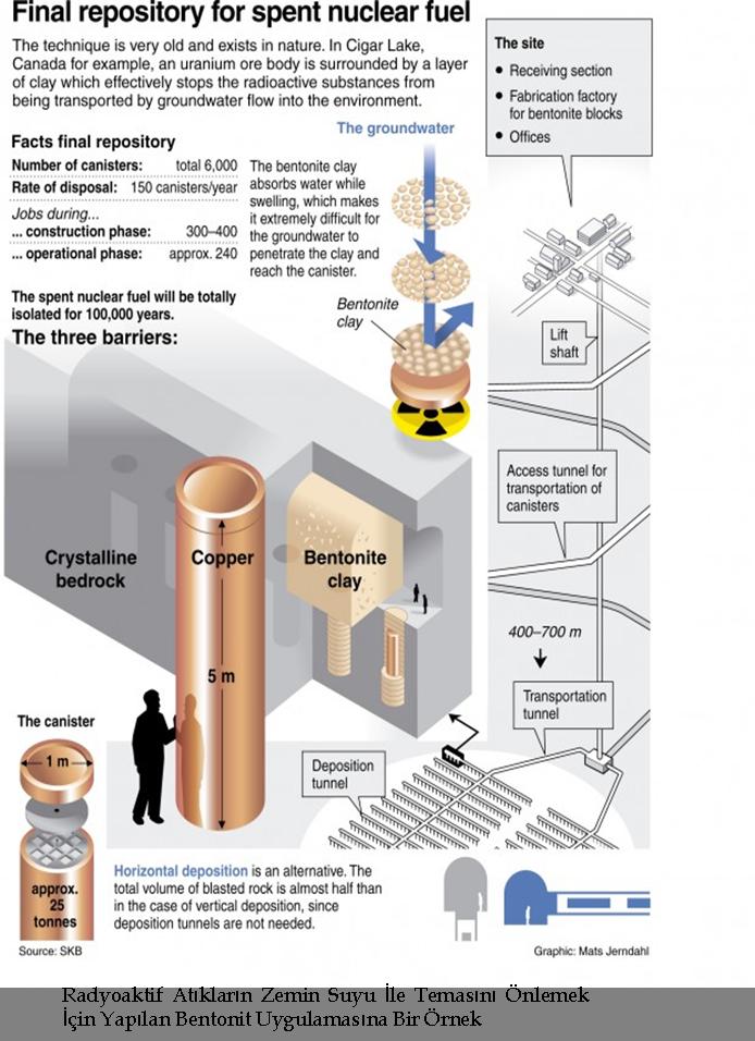 radyoaktif-bentonit-uygulamasi